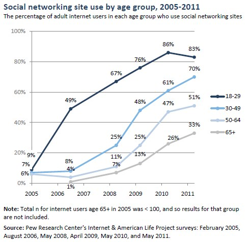 Why Facebook, other social media may start topping out